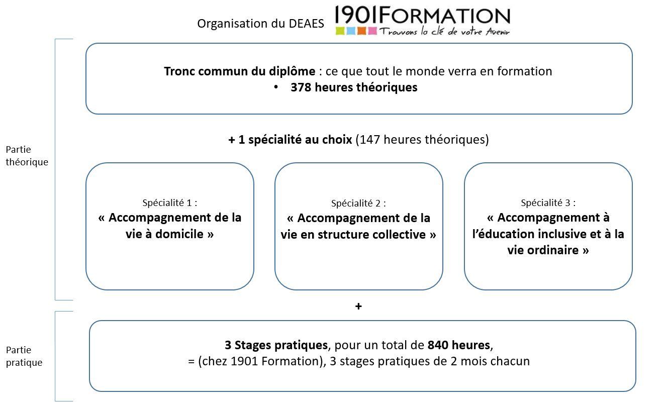 Formation DEAES : Accompagnant Éducatif et Social - 1901 Formation