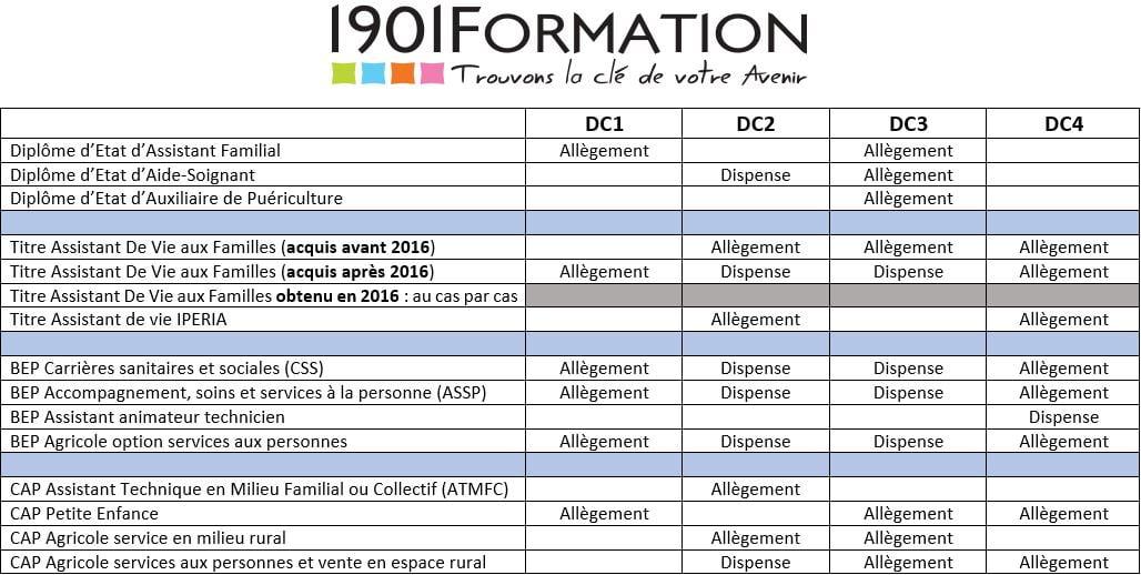 3f9fba4fad8 DEAES   Dispenses de certification et allègements de formation