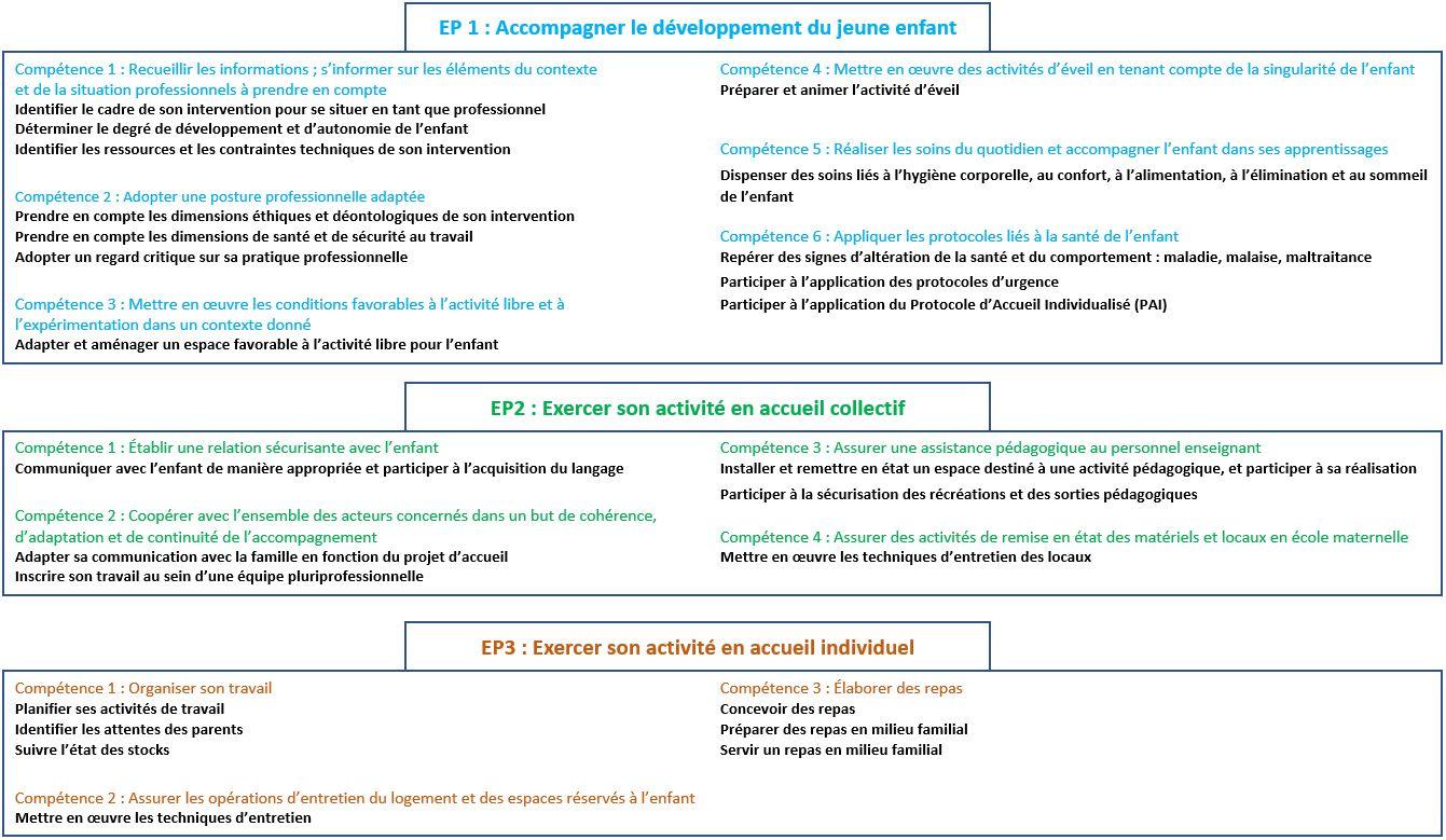 CAP AEPE - Compétences EP1 EP2 EP3