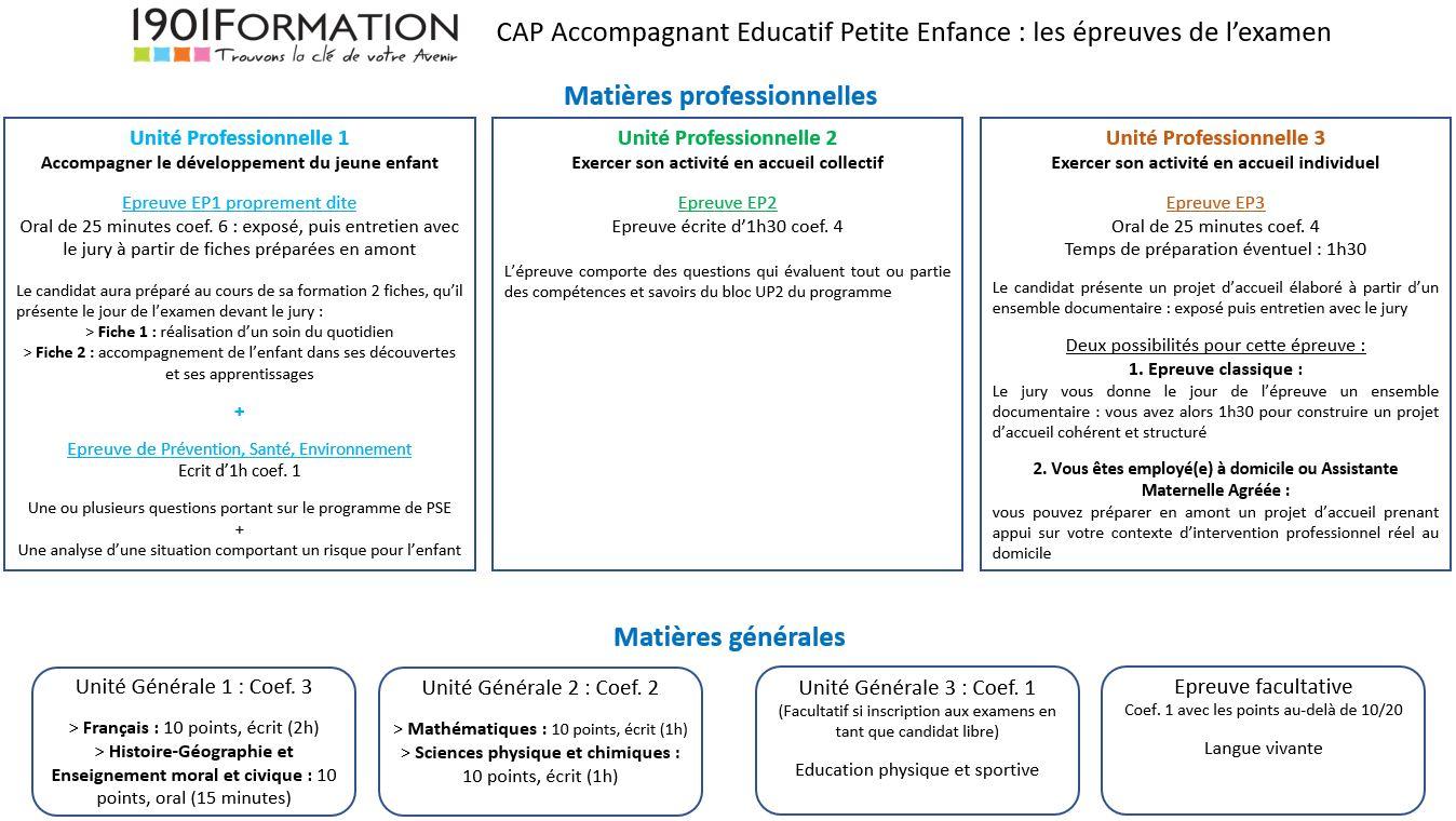 CAP AEPE - Examens