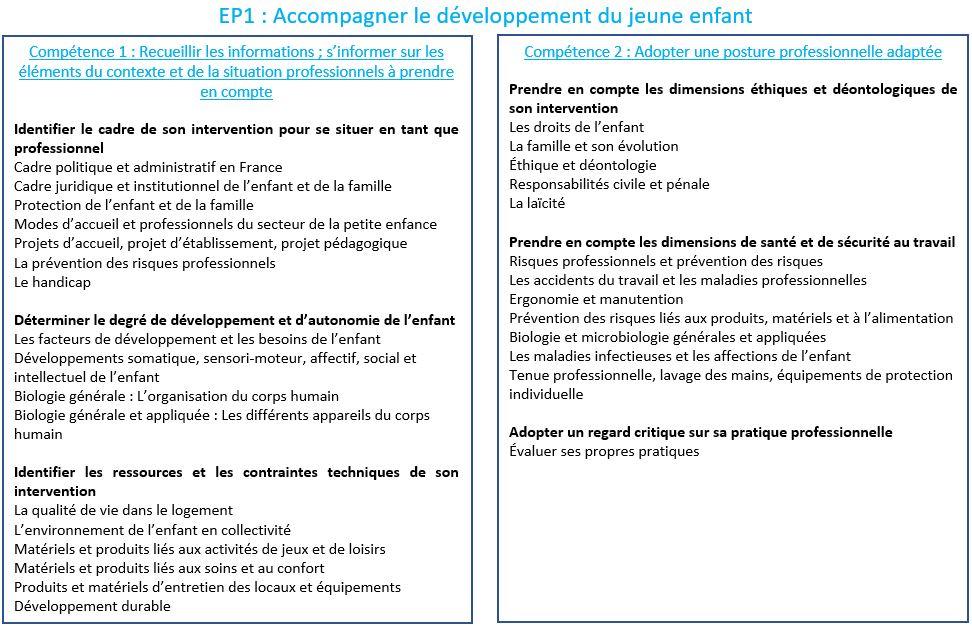 CAP AEPE - Programme EP1 (partie 1)